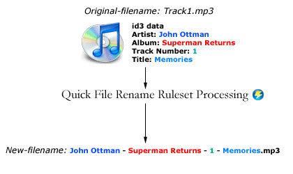 Quick File Rename ruleset processing